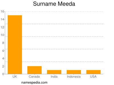 Surname Meeda