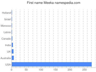 Given name Meeka