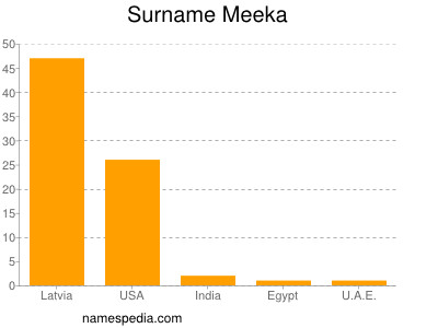 Surname Meeka