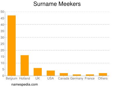 Surname Meekers