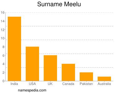 Surname Meelu