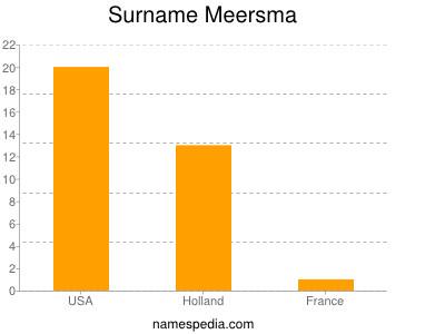 Surname Meersma