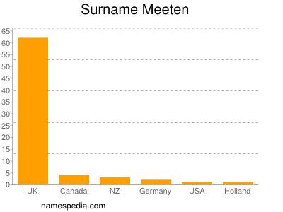 Surname Meeten