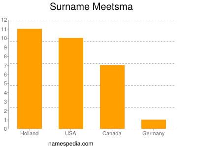 Surname Meetsma