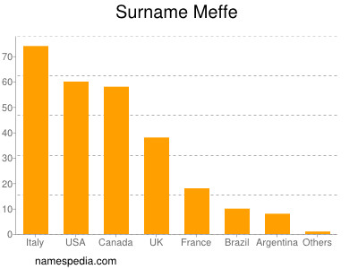 Surname Meffe
