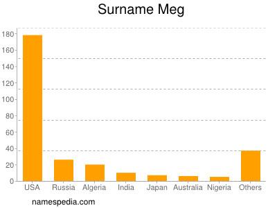 Surname Meg