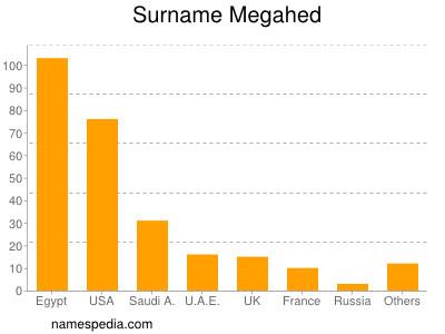 Surname Megahed
