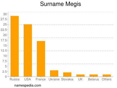 Surname Megis