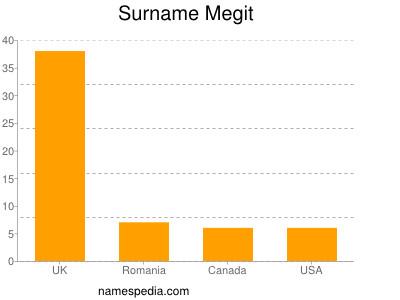 Surname Megit