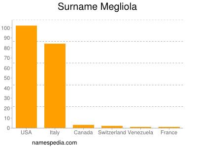 Surname Megliola