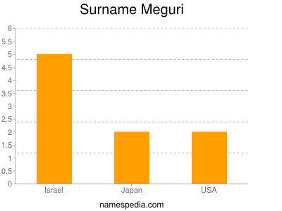 Surname Meguri