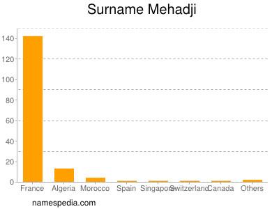 Surname Mehadji