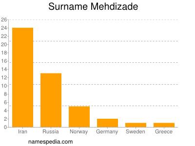 Surname Mehdizade