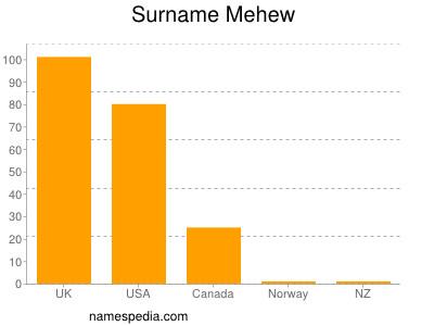 Surname Mehew