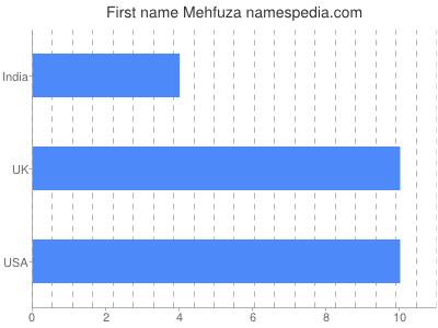Given name Mehfuza
