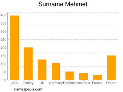 Surname Mehmet