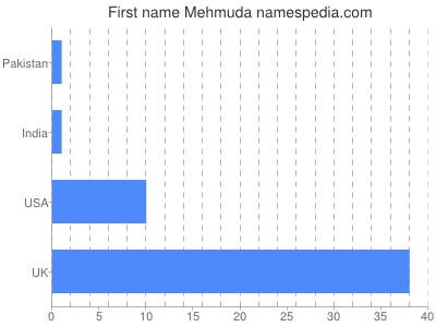 Given name Mehmuda