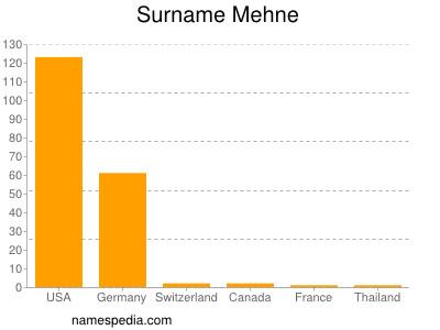 Surname Mehne