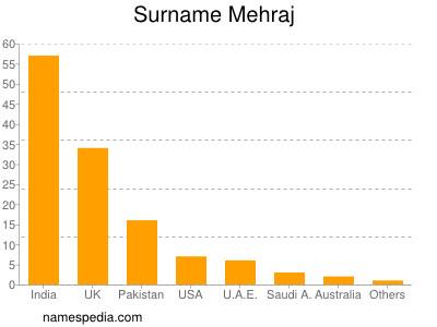 Surname Mehraj