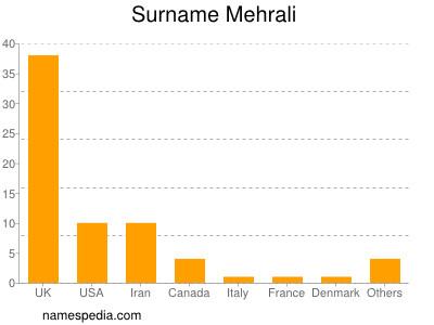 Surname Mehrali