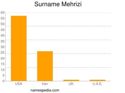 Surname Mehrizi