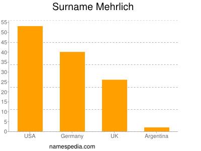 Surname Mehrlich