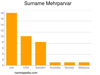 Surname Mehrparvar