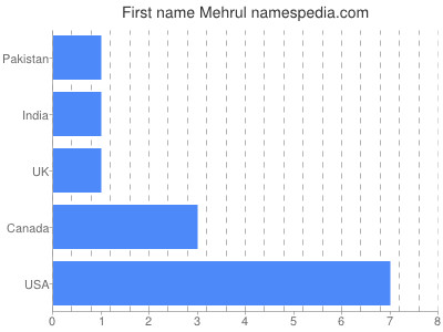 Given name Mehrul