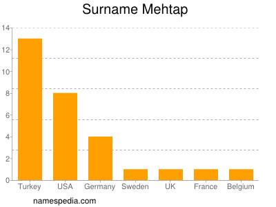 Surname Mehtap