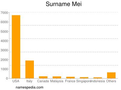 Surname Mei