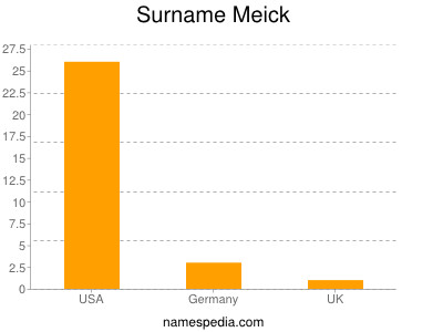 Surname Meick