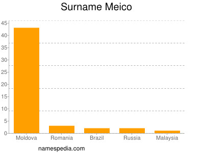 Surname Meico