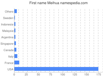 Given name Meihua