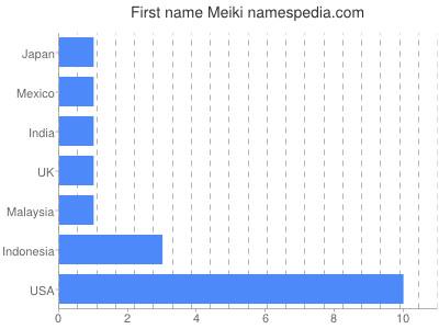 Given name Meiki