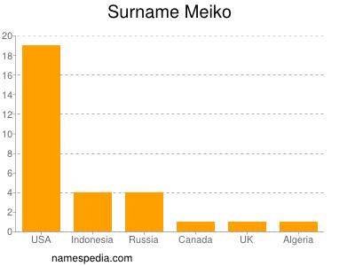 Surname Meiko