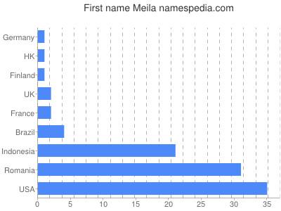 Vornamen Meila