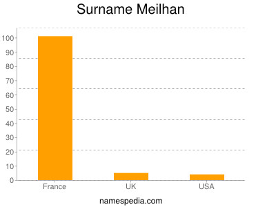 Surname Meilhan