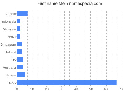 Given name Mein