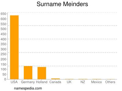 Surname Meinders