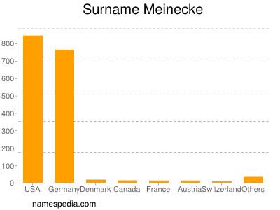 Surname Meinecke