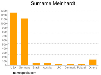 Surname Meinhardt