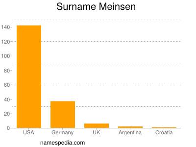 Surname Meinsen