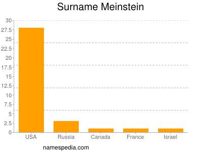Surname Meinstein