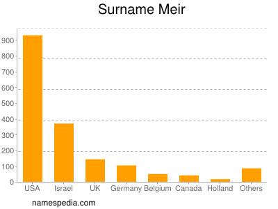 Surname Meir