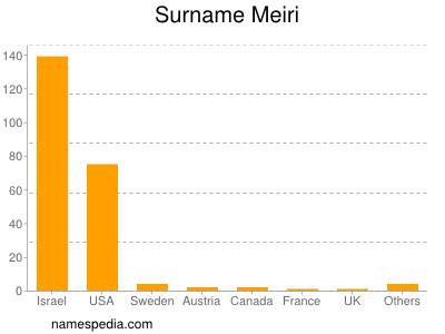 Surname Meiri