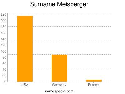 Familiennamen Meisberger