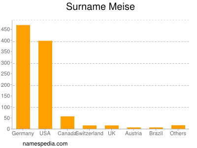 Surname Meise