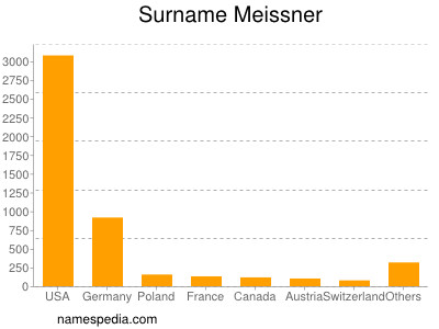 Surname Meissner