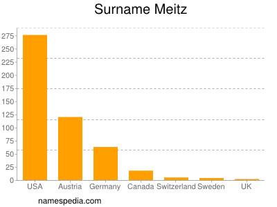 Surname Meitz