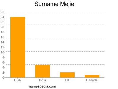 Familiennamen Mejie